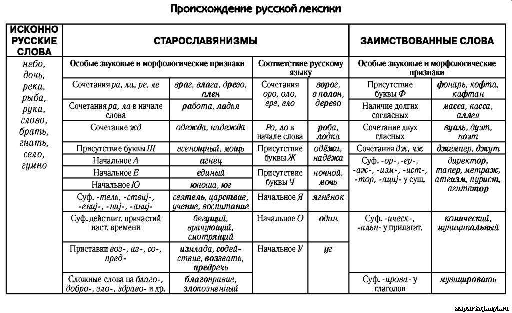 сочинение лескика русского языка